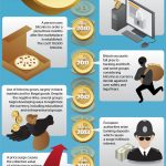 Bitcoin vs. Gold [infographic]